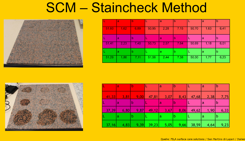 Messreihe Staincheck Method